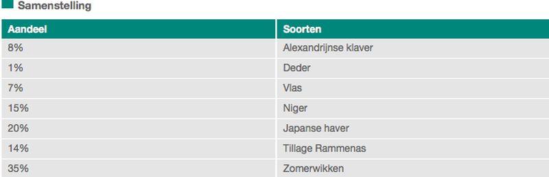 Harrysfarm-Swifterbant-Flevoland-13 augustus 2017-solarigol=groenbemester-samenstelling-solarigol